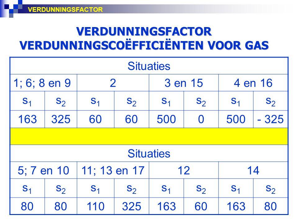 VERDUNNINGSFACTOR VERDUNNINGSCOËFFICIËNTEN VOOR GAS Situaties 1; 6; 8 en 923 en 154 en 16 s1s1 s2s2 s1s1 s2s2 s1s1 s2s2 s1s1 s2s2 16332560 5000 - 325