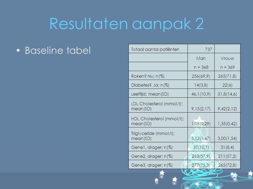 Resultaten aanpak 2 Baseline tabel Totaal aantal patiënten737 ManVrouw n = 368n = 369 Roken? Nu; n(%)256(69,9)265(71,8) Diabetes? Ja; n(%)14(3,8)22(6)