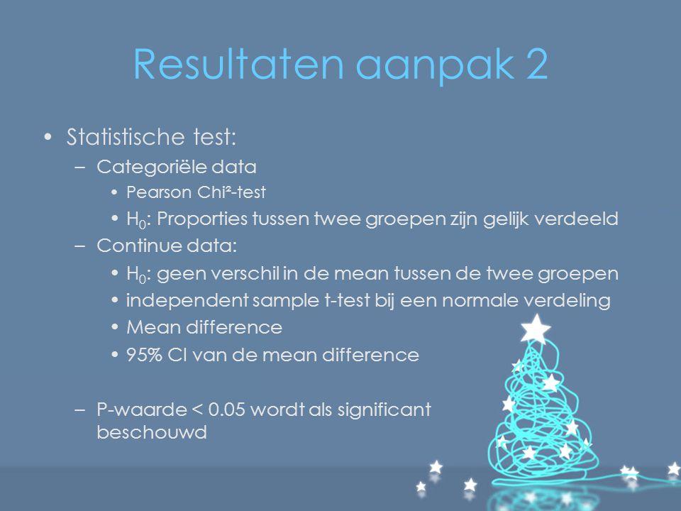 Resultaten aanpak 2 Statistische test: –Categoriële data Pearson Chi²-test H 0 : Proporties tussen twee groepen zijn gelijk verdeeld –Continue data: H