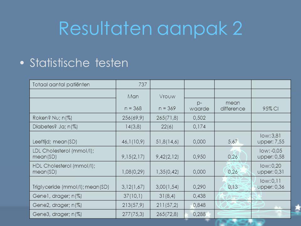Resultaten aanpak 2 Statistische testen Totaal aantal patiënten737 Man n = 368 Vrouw n = 369 p- waarde mean difference95% CI Roken? Nu; n(%)256(69,9)2