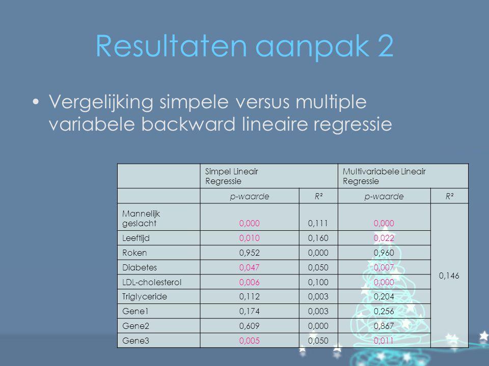 Resultaten aanpak 2 Vergelijking simpele versus multiple variabele backward lineaire regressie Simpel Lineair Regressie Multivariabele Lineair Regress