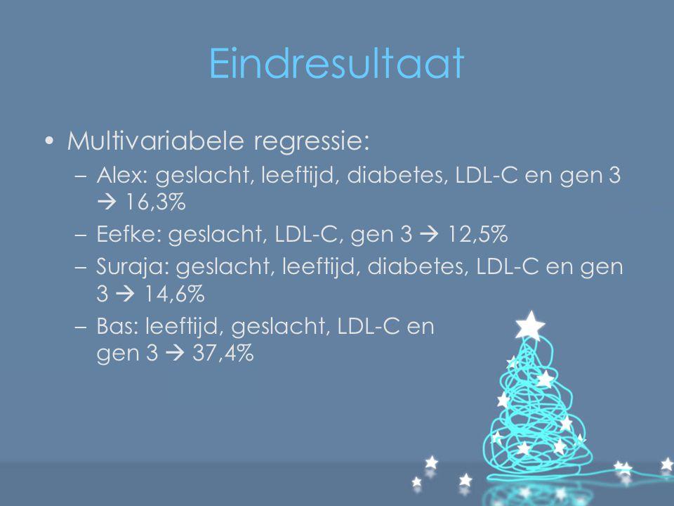 Eindresultaat Multivariabele regressie: –Alex: geslacht, leeftijd, diabetes, LDL-C en gen 3  16,3% –Eefke: geslacht, LDL-C, gen 3  12,5% –Suraja: ge