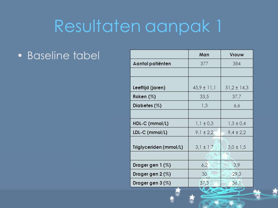 Resultaten aanpak 1 Baseline tabel ManVrouw Aantal patiënten 377384 Leeftijd (jaren) 45,9 ± 11,151,2 ± 14,3 Roken (%) 33,537,7 Diabetes (%) 1,36,6 HDL