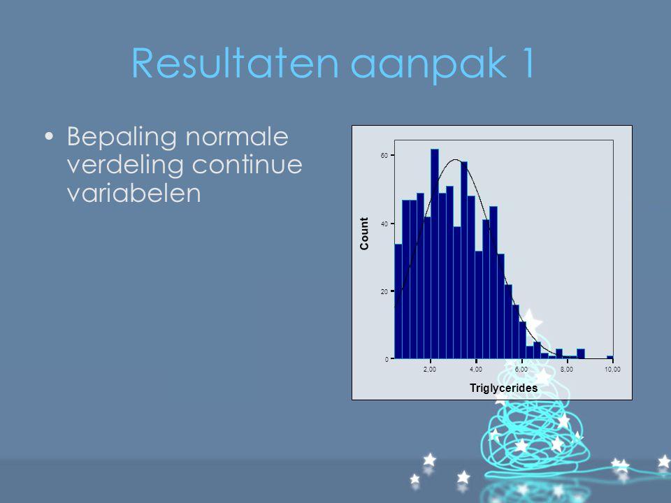 Discussie HDL-C bij vrouwen niet normaal verdeeld, dus analyse onbetrouwbaar Achteraf: –simpele lineaire regressie, vervolgens multivariabele backward lineaire regressie –Kurtosis en skewness splitsen op geslacht was niet nodig