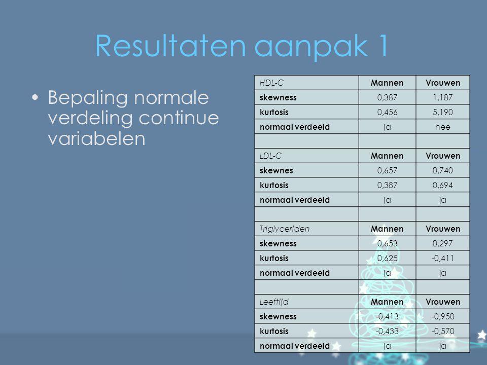 Resultaten aanpak 1 Bepaling normale verdeling continue variabelen HDL-C MannenVrouwen skewness 0,3871,187 kurtosis 0,4565,190 normaal verdeeld janee