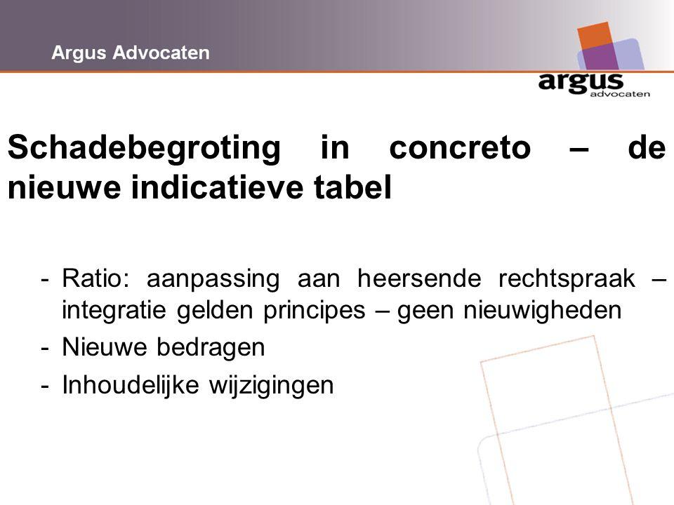 Argus Advocaten Schadebegroting in concreto – de nieuwe indicatieve tabel -Ratio: aanpassing aan heersende rechtspraak – integratie gelden principes –