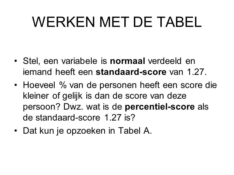WERKEN MET DE TABEL Stel, een variabele is normaal verdeeld en iemand heeft een standaard-score van 1.27. Hoeveel % van de personen heeft een score di