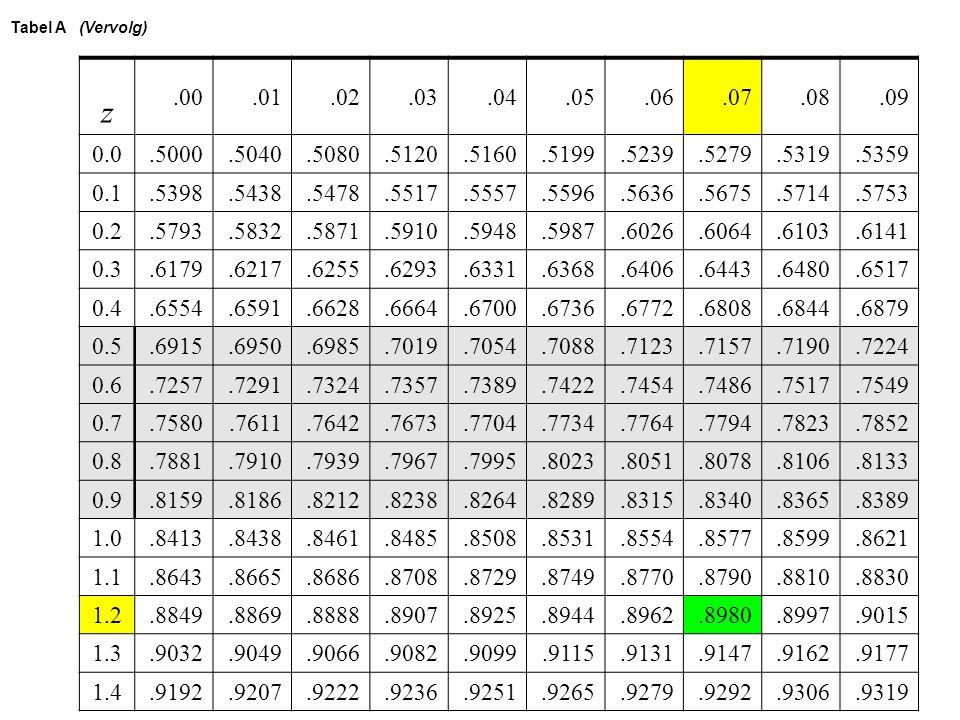 Tabel A (Vervolg) z.00.01.02.03.04.05.06.07.08.09 0.0.5000.5040.5080.5120.5160.5199.5239.5279.5319.5359 0.1.5398.5438.5478.5517.5557.5596.5636.5675.57