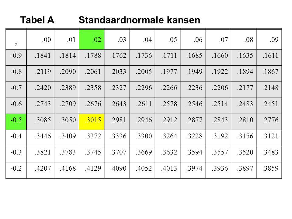 Tabel AStandaardnormale kansen z.00.01.02.03.04.05.06.07.08.09 -0.9.1841.1814.1788.1762.1736.1711.1685.1660.1635.1611 -0.8.2119.2090.2061.2033.2005.19