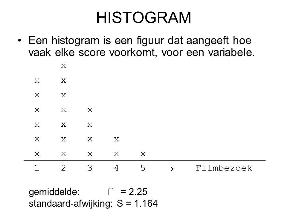 HISTOGRAM Een histogram is een figuur dat aangeeft hoe vaak elke score voorkomt, voor een variabele. x xx xx xxx xxx xxxx xxxxx 12345  Filmbezoek gem