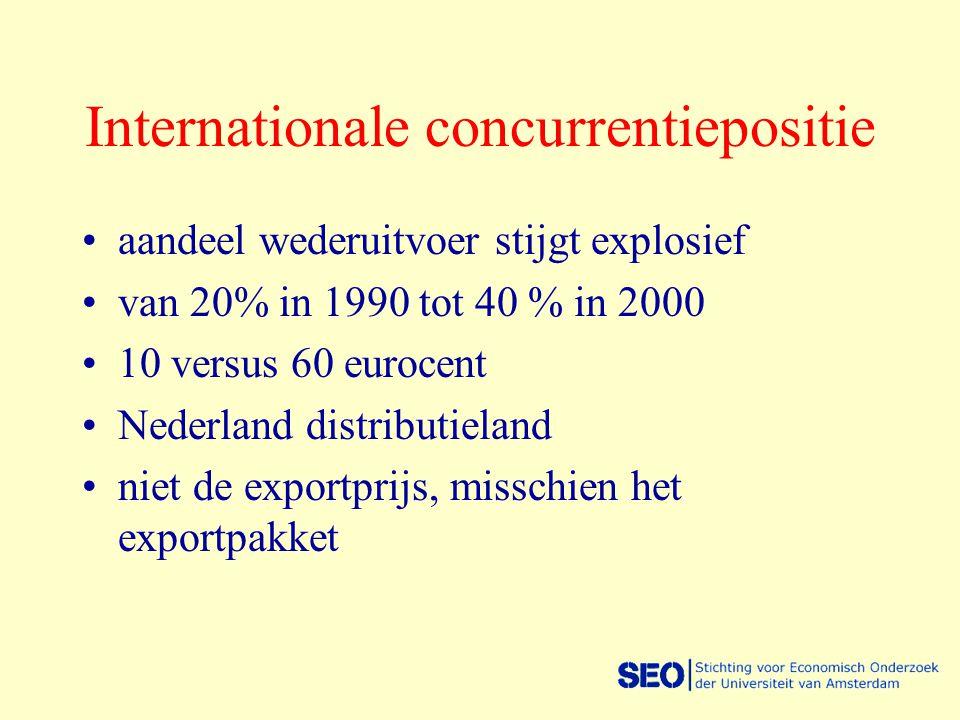 Internationale concurrentiepositie aandeel wederuitvoer stijgt explosief van 20% in 1990 tot 40 % in 2000 10 versus 60 eurocent Nederland distributiel