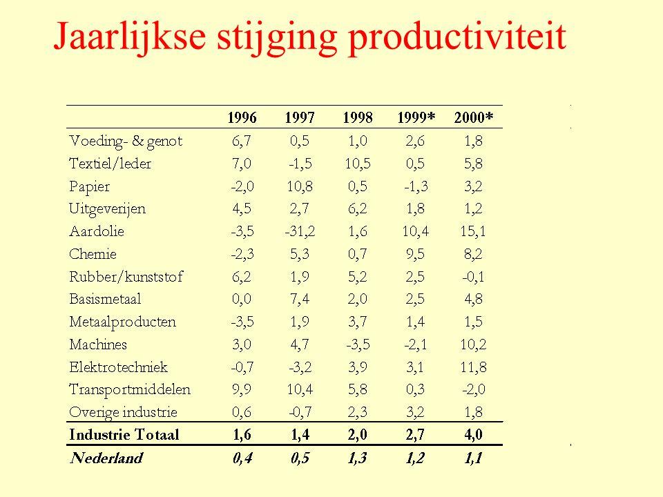Tabel 1.1Gemiddelde jaarlijkse stijging toegevoegde waarde (volume), % [1] [1] [1] In deze en alle volgende tabellen en grafieken die zijn afgeleid van de Nationale Rekeningen zijn de recentste jaren voorzien van een sterretje.