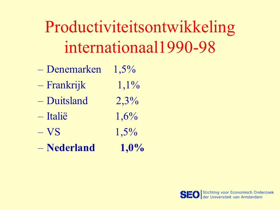 Productiviteitsontwikkeling internationaal1990-98 –Denemarken 1,5% –Frankrijk 1,1% –Duitsland 2,3% –Italië 1,6% –VS 1,5% –Nederland 1,0%