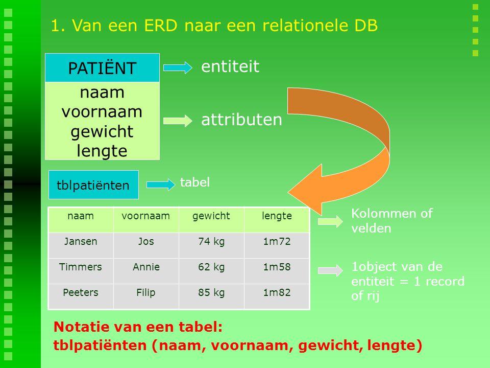 1. Van een ERD naar een relationele DB PATIËNT naam voornaam gewicht lengte entiteit attributen naamvoornaamgewichtlengte JansenJos74 kg1m72 TimmersAn