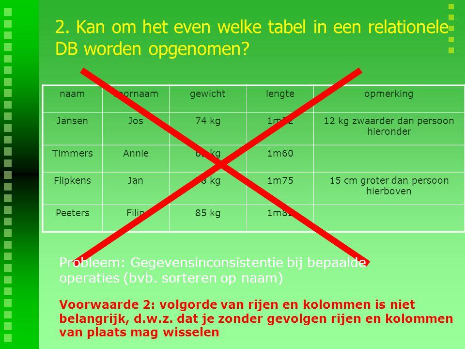 naamvoornaamgewichtlengteopmerking JansenJos74 kg1m7212 kg zwaarder dan persoon hieronder TimmersAnnie62 kg1m60 FlipkensJan78 kg1m7515 cm groter dan p