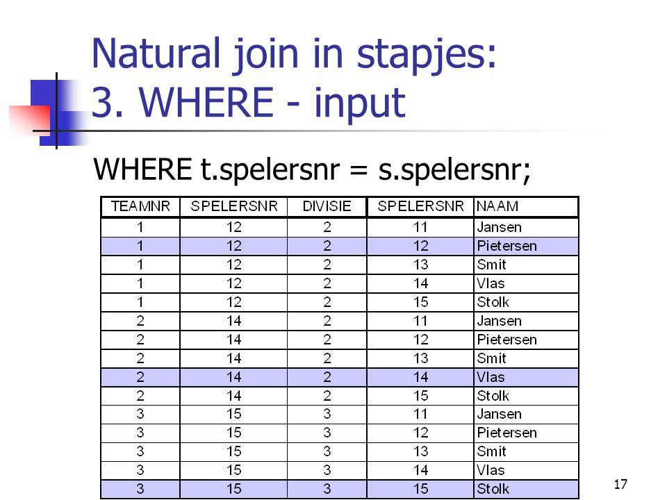 17 Natural join in stapjes: 3. WHERE - input WHERE t.spelersnr = s.spelersnr;