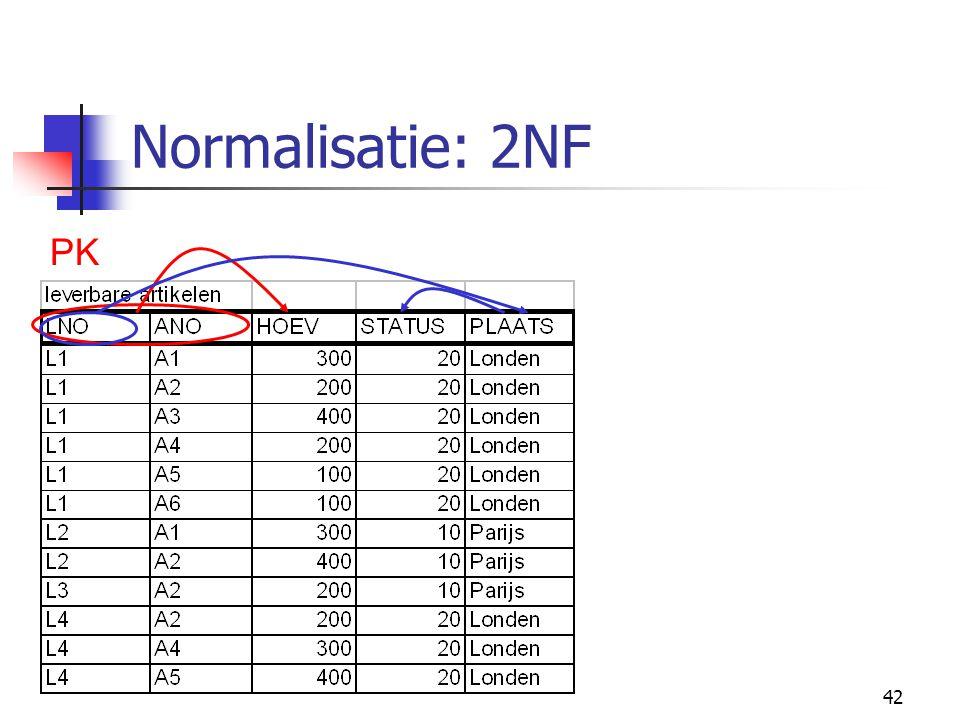 42 Normalisatie: 2NF PK