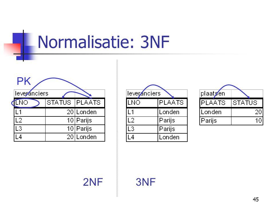 45 Normalisatie: 3NF PK 2NF3NF