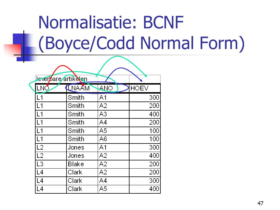 47 Normalisatie: BCNF (Boyce/Codd Normal Form)