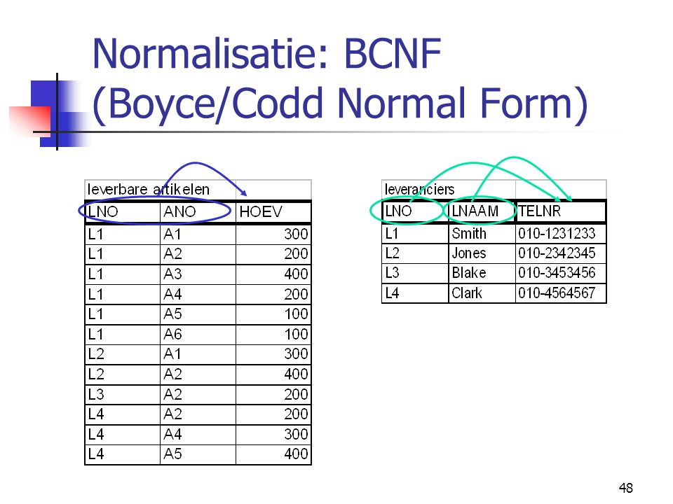48 Normalisatie: BCNF (Boyce/Codd Normal Form)