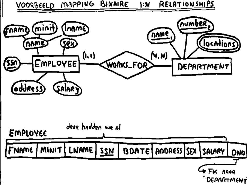 Mapping binaire 1:N relationships voor binaire 1:N relationships: u voeg in de tabel aan de N-kant het volgende toe: –een foreign key naar de tabel aan de 1-kant –eventuele attributen van de relationship