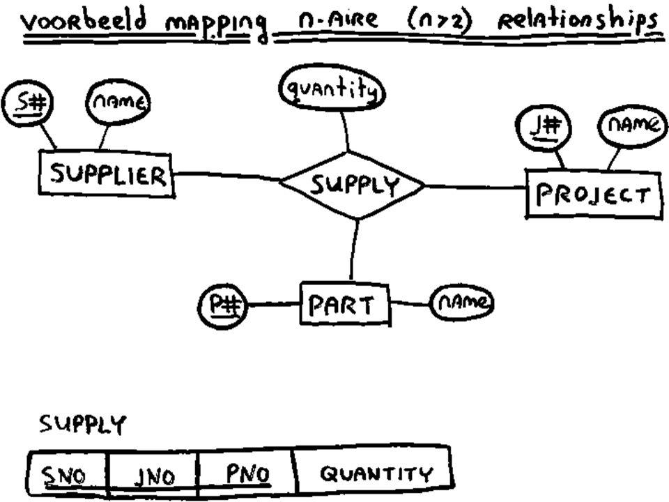 Mapping n-aire relationships (bv ternair) voor n-aire relationships (n > 2): u maak een tabel (R) met daarin: –een foreign key naar iedere in de relationship participerende entity/tabel –eventuele attributen van de relationship u de primary key van R bestaat uit de attributen van de foreign keys (minus foreign keys naar tables met een cardinaliteit van 1)