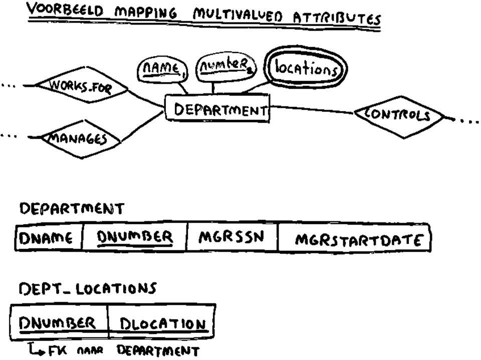 Mapping multivalued attributes voor multivalued attributes: u maak voor ieder multi-valued attribute (A) een aparte tabel (R) met daarin: –het single-valued attribuut corresponderend met A –een foreign key (F) naar de tabel van de entity waarin A voorkomt u de primary key van R bestaat uit de attributen van F en A