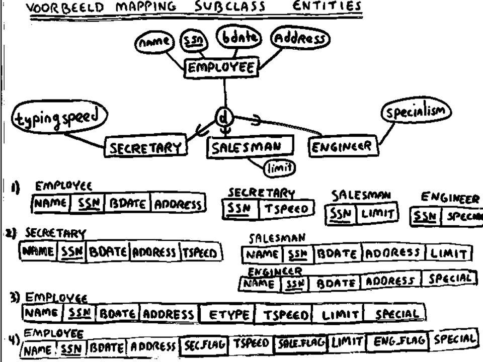 Mapping subclass entities voor iedere subclass entity (Sub) van een superclass entity (Super): u maak een tabel met daarin: –de local attributes (single-valued) van Sub –een foreign key naar Super u de primary key van Sub bestaat uit de attributes van de foreign key naar Super