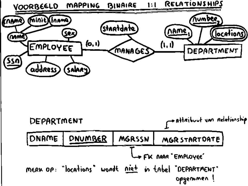 Mapping binaire 1:1 relationships voor binaire 1:1 relationships: u kies één van de participerende entities (zeg: E1) liefst met totale participatie u voeg in de tabel van deze entity (zeg: R1) het volgende toe: –een foreign key naar de tabel van de andere entiteit –eventuele attributen van de relationship