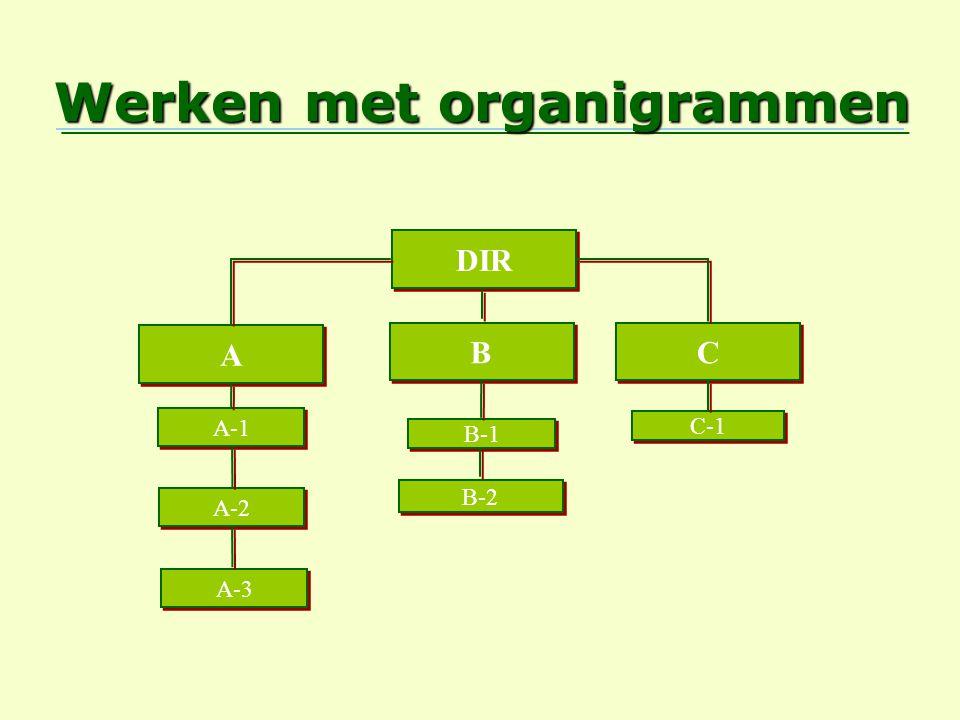 Werken met organigrammen DIR C C B B A A C-1 B-1 B-2 A-1 A-2 A-3