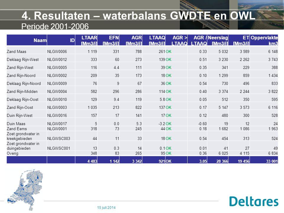 4. Resultaten – waterbalans GWDTE en OWL 15 juli 2014 Periode 2001-2006 NaamID LTAAR [Mm3/j] EFN [Mm3/j] AGR [Mm3/j] LTAAQ [Mm3/j] AGR > LTAAQ AGR / L