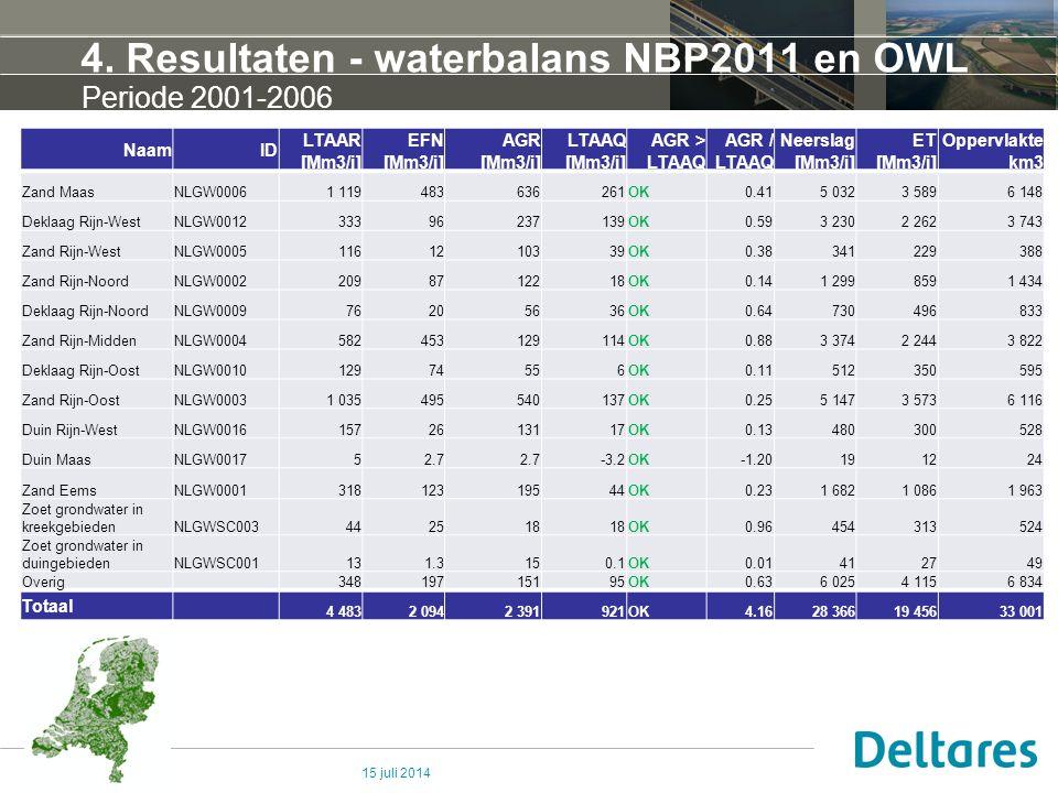 4. Resultaten - waterbalans NBP2011 en OWL 15 juli 2014 Periode 2001-2006 NaamID LTAAR [Mm3/j] EFN [Mm3/j] AGR [Mm3/j] LTAAQ [Mm3/j] AGR > LTAAQ AGR /