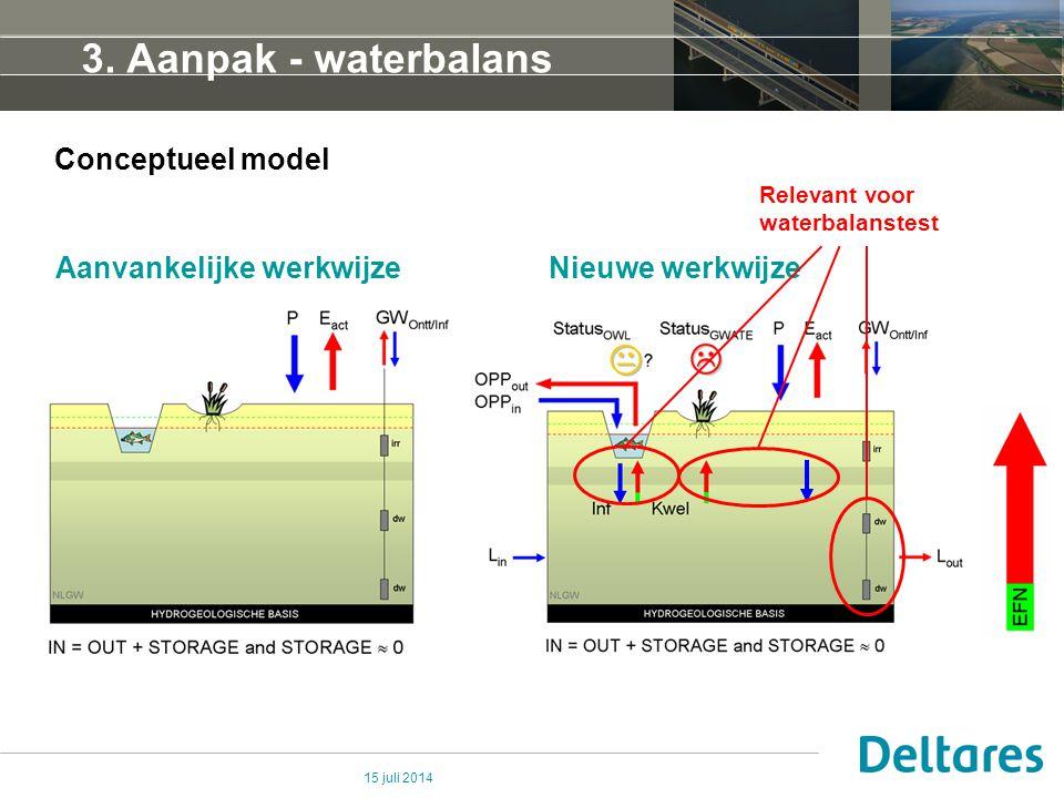 15 juli 2014 3. Aanpak - waterbalans Conceptueel model Aanvankelijke werkwijze Nieuwe werkwijze Relevant voor waterbalanstest