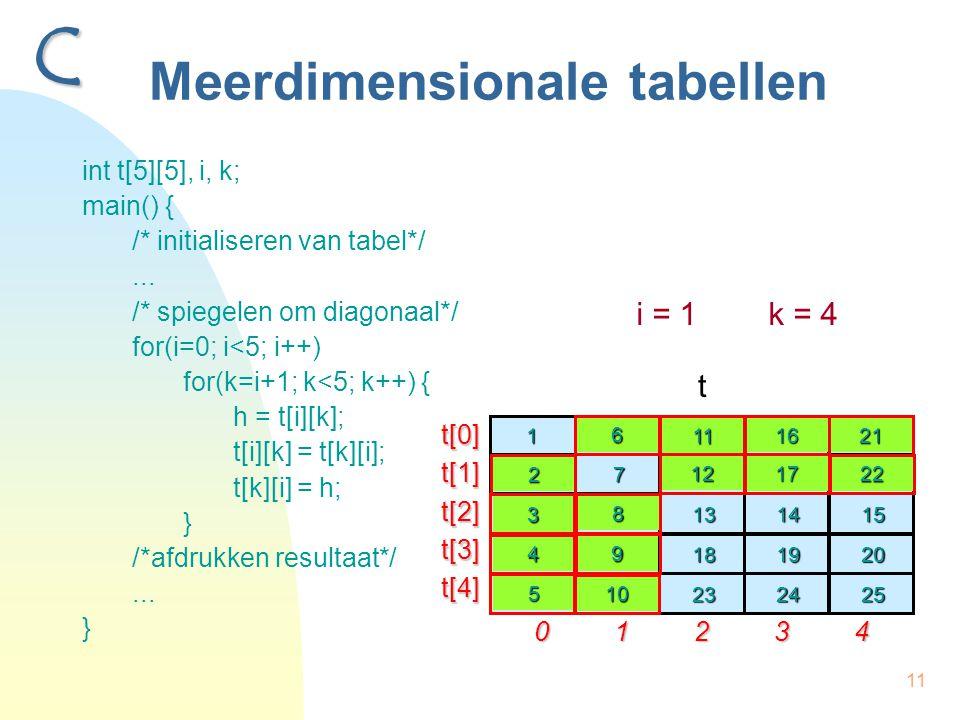 11 Meerdimensionale tabellen int t[5][5], i, k; main() { /* initialiseren van tabel*/... /* spiegelen om diagonaal*/ for(i=0; i<5; i++) for(k=i+1; k<5