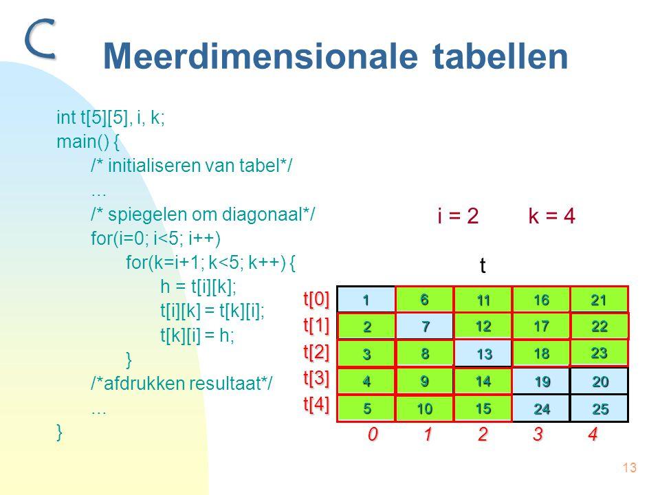 13 Meerdimensionale tabellen int t[5][5], i, k; main() { /* initialiseren van tabel*/... /* spiegelen om diagonaal*/ for(i=0; i<5; i++) for(k=i+1; k<5