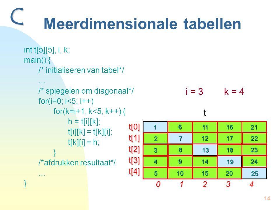14 Meerdimensionale tabellen int t[5][5], i, k; main() { /* initialiseren van tabel*/... /* spiegelen om diagonaal*/ for(i=0; i<5; i++) for(k=i+1; k<5