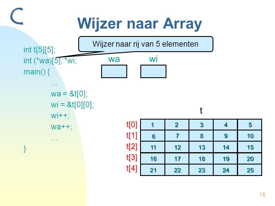 15 Wijzer naar Array int t[5][5]; int (*wa)[5], *wi; main() {... wa = &t[0]; wi = &t[0][0]; wi++; wa++;... } C wa t2 7 12 12 17 17 22 22 3 8 13 13 18
