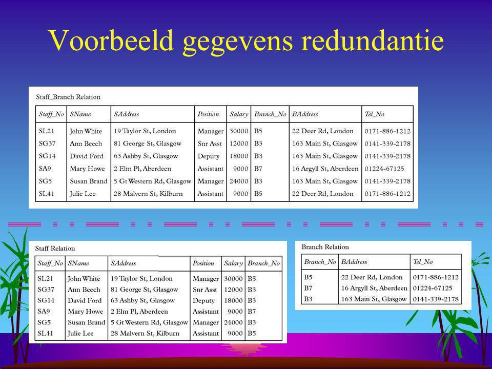 Update anomalies Toevoegen Toevoegen: staflid toevoegen  branch gegevens toevoegen (dupliceren?).