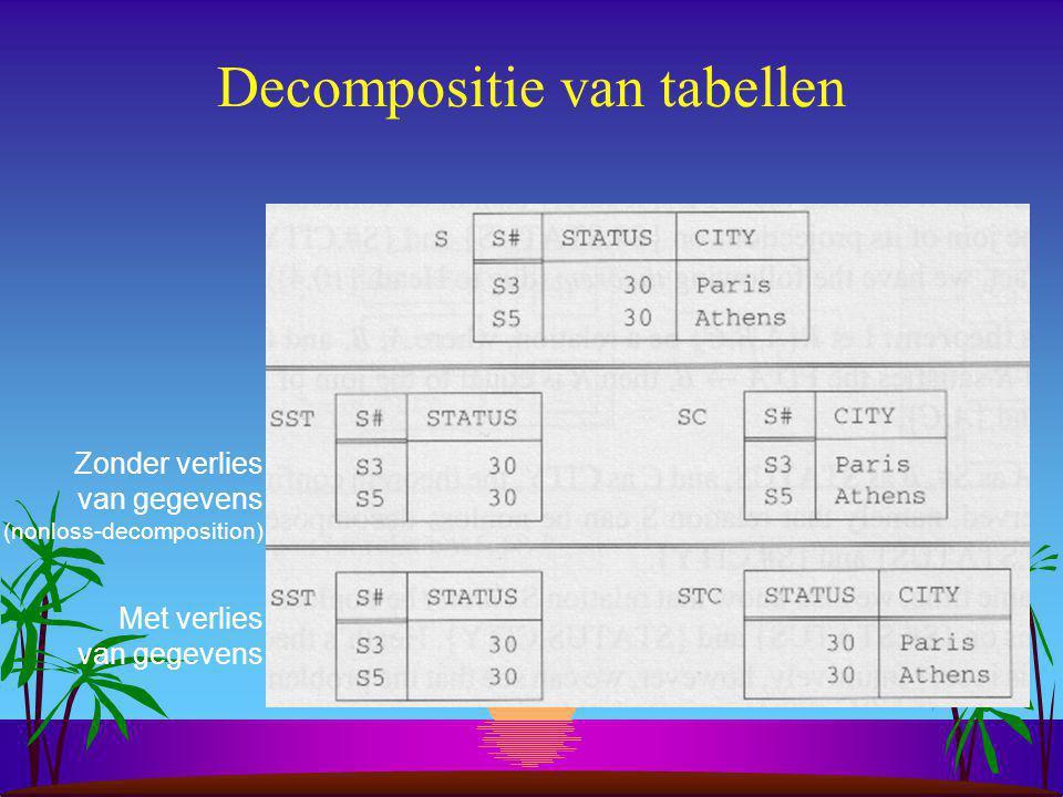 Afhankelijkheden s Normalisatie heeft alles met (functionele) afhankelijkheden tussen attributen te maken –S#  STATUS –S#  CITY –STATUS  CITY