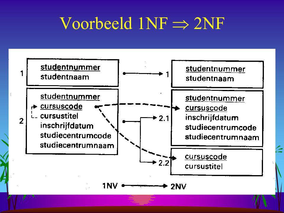 3 e normaalvorm (3NF) s Een relatie is in de 3 e normaalvorm als: –de tabel in de 2 e normaalvorm is EN elk (niet sleutel-)attribuut is volledig functioneel ONafhankelijk van alle overige attributen (m.a.w.