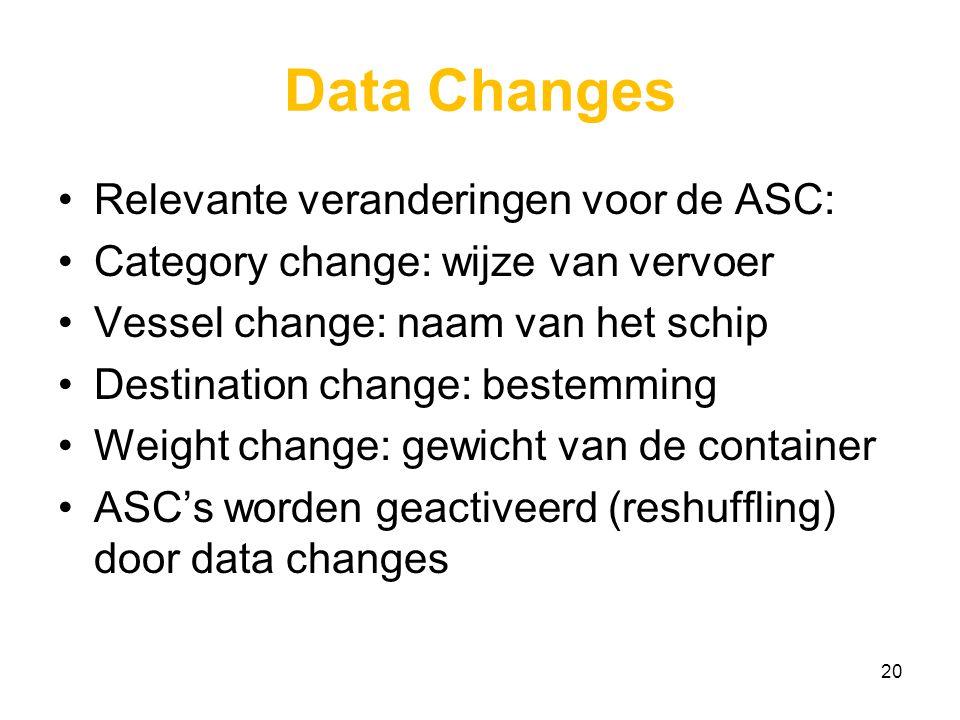 Data Changes Relevante veranderingen voor de ASC: Category change: wijze van vervoer Vessel change: naam van het schip Destination change: bestemming Weight change: gewicht van de container ASC's worden geactiveerd (reshuffling) door data changes 20