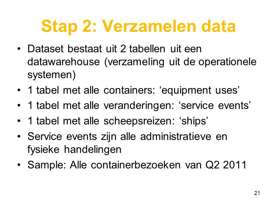 Stap 2: Verzamelen data Dataset bestaat uit 2 tabellen uit een datawarehouse (verzameling uit de operationele systemen) 1 tabel met alle containers: 'equipment uses' 1 tabel met alle veranderingen: 'service events' 1 tabel met alle scheepsreizen: 'ships' Service events zijn alle administratieve en fysieke handelingen Sample: Alle containerbezoeken van Q2 2011 21