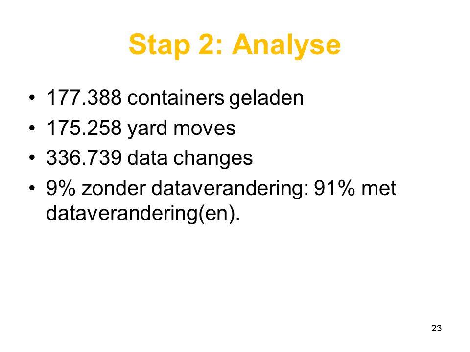 Stap 2: Analyse 177.388 containers geladen 175.258 yard moves 336.739 data changes 9% zonder dataverandering: 91% met dataverandering(en).