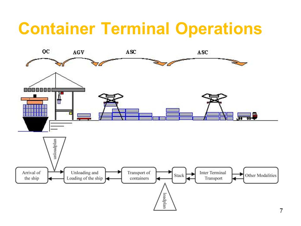 Container Yards Bay Stack Tier ASC – Automatic Stacking Crane 8