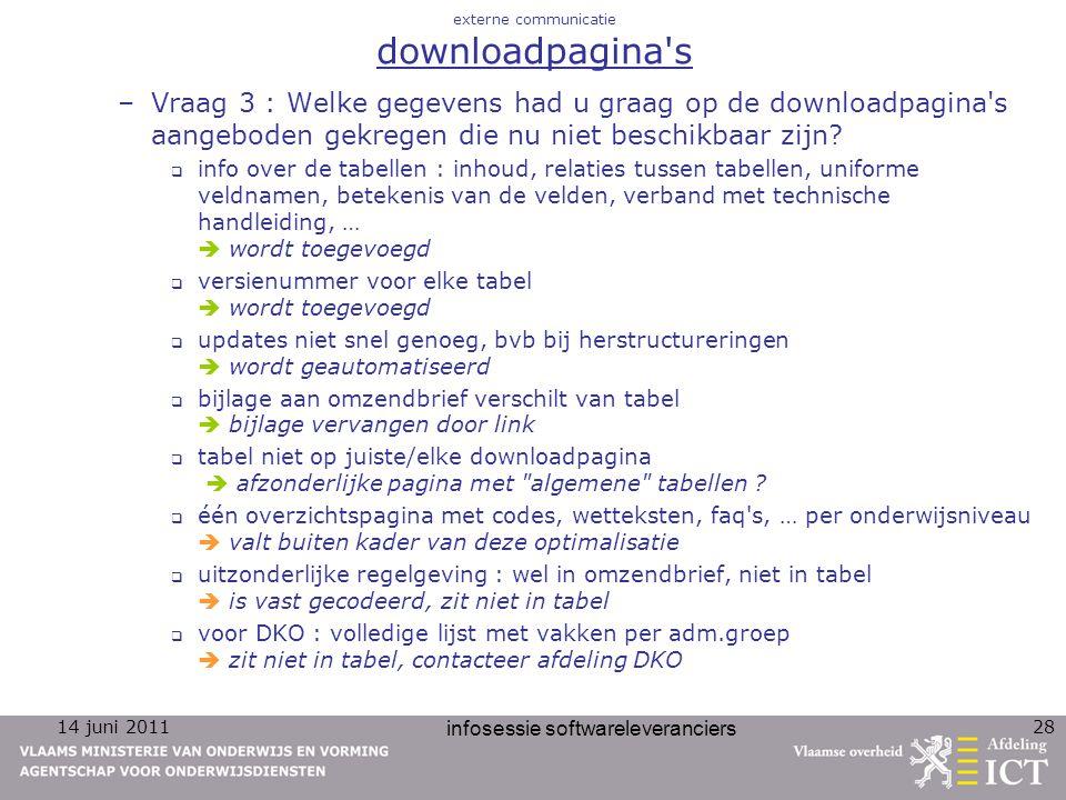 14 juni 2011 infosessie softwareleveranciers 28 externe communicatie downloadpagina's –Vraag 3 : Welke gegevens had u graag op de downloadpagina's aan