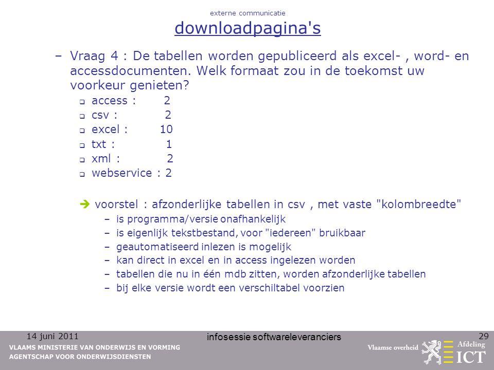 14 juni 2011 infosessie softwareleveranciers 29 externe communicatie downloadpagina's –Vraag 4 : De tabellen worden gepubliceerd als excel-, word- en