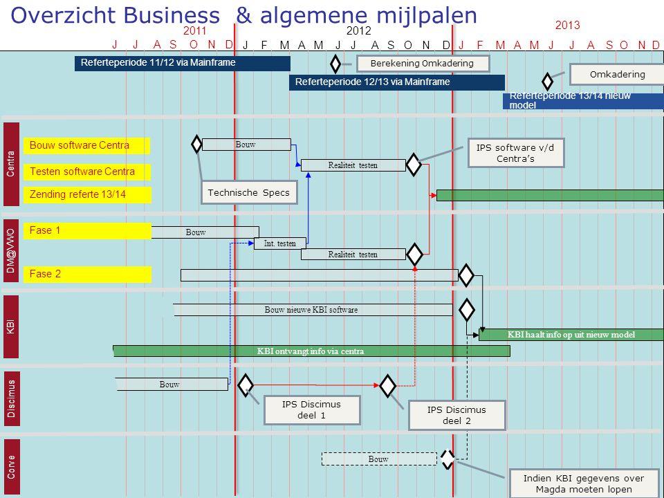 14 juni 2011 infosessie softwareleveranciers 43 Overzicht Business & algemene mijlpalen J J A S O N D 2011 Bouw software Centra Testen software Centra