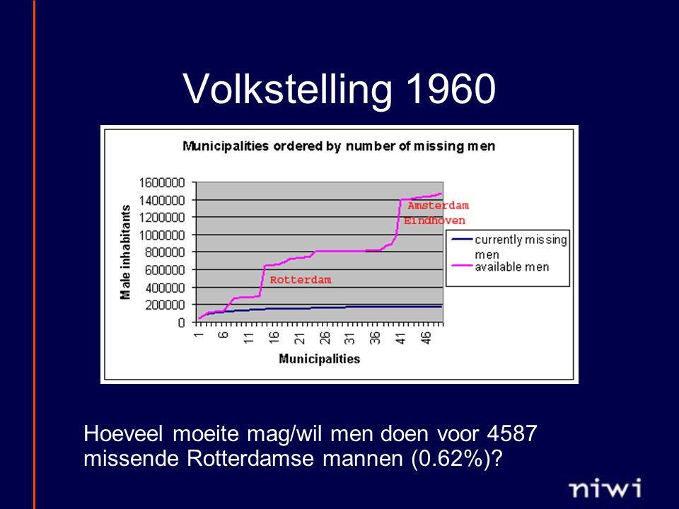 Volkstelling 1960 Hoeveel moeite mag/wil men doen voor 4587 missende Rotterdamse mannen (0.62%)