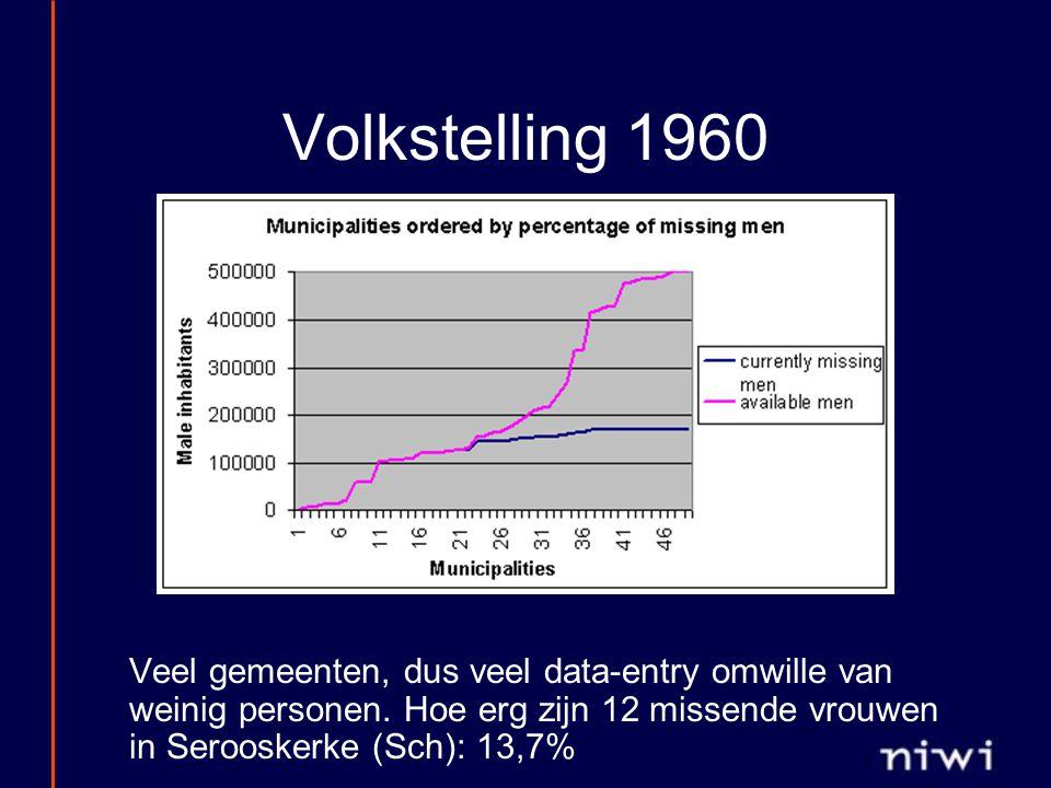 Volkstelling 1960 Veel gemeenten, dus veel data-entry omwille van weinig personen. Hoe erg zijn 12 missende vrouwen in Serooskerke (Sch): 13,7%