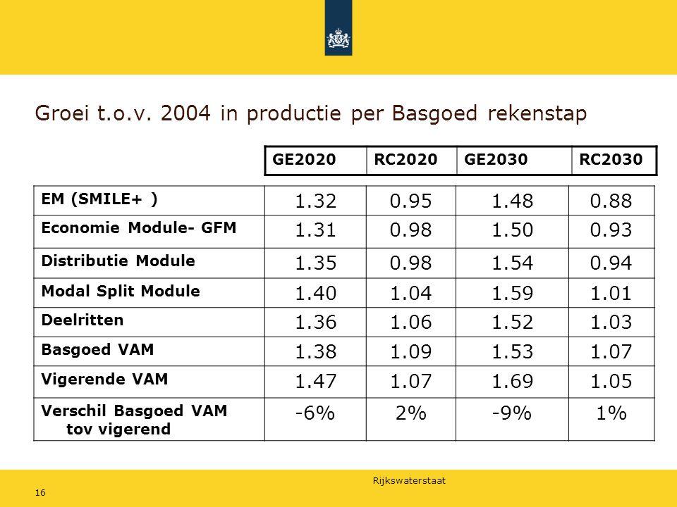 Rijkswaterstaat 16 Groei t.o.v. 2004 in productie per Basgoed rekenstap EM (SMILE+ ) 1.320.951.480.88 Economie Module- GFM 1.310.981.500.93 Distributi